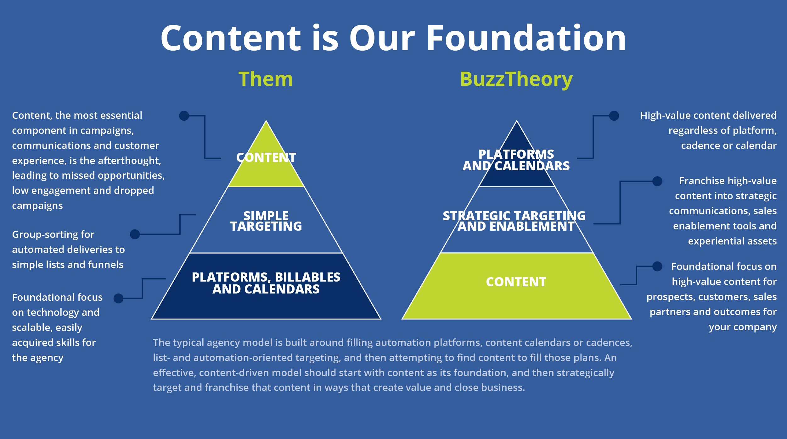 Content Marketing Agency Chart